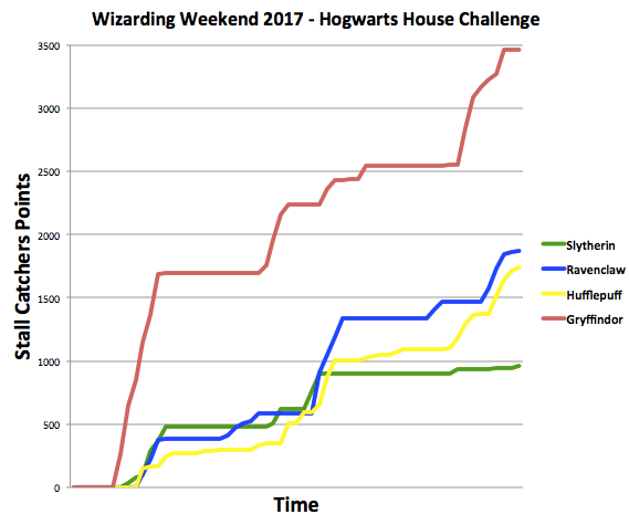 Gryffindor wins the 2017 Hogwarts House Challenge!